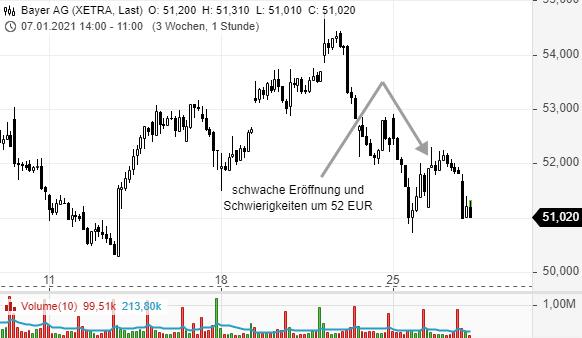 Die-richtigen-Prioritäten-setzen-Trade-was-du-siehst-Rene-Berteit-GodmodeTrader.de-6
