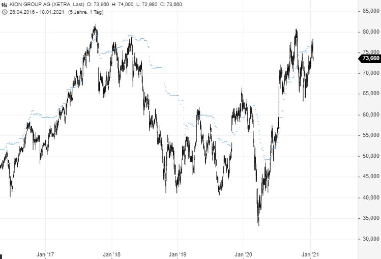 KION-Aktie-auf-Kauf-oder-Verkaufsniveau-Chartanalyse-Rene-Berteit-GodmodeTrader.de-3