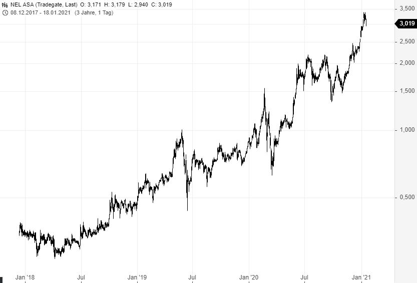NEL-PLUG-POWER-Anleger-nehmen-Gewinne-mit-Ist-der-Hype-vorbei-Chartanalyse-Rene-Berteit-GodmodeTrader.de-2
