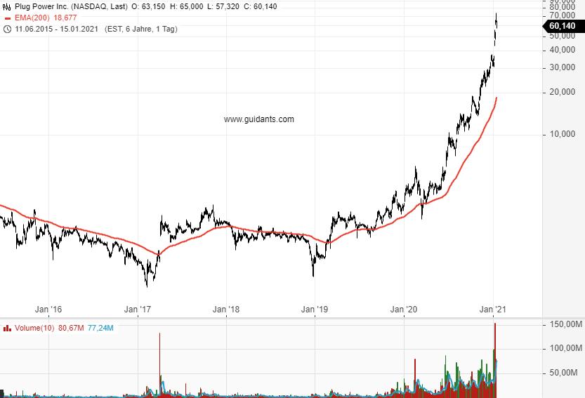 NEL-PLUG-POWER-Anleger-nehmen-Gewinne-mit-Ist-der-Hype-vorbei-Chartanalyse-Rene-Berteit-GodmodeTrader.de-1