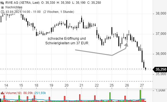 Die-richtigen-Prioritäten-setzen-Trade-was-du-siehst-Rene-Berteit-GodmodeTrader.de-7