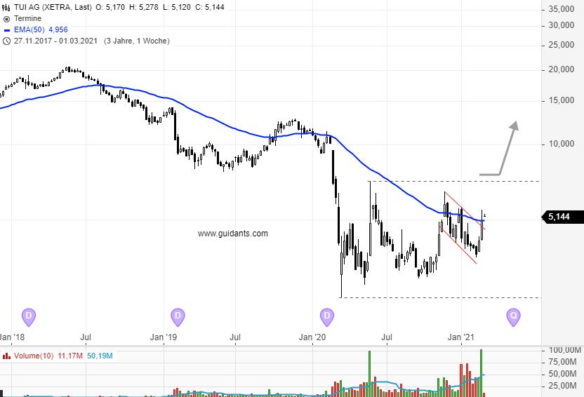 TUI-Corona-Lockdown-und-die-große-Reiselust-Aktionäre-sind-optimistisch-Chartanalyse-Rene-Berteit-GodmodeTrader.de-2