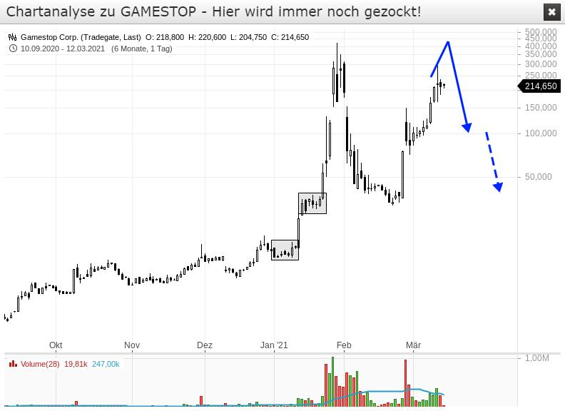 GAMESTOP-Hier-geht-es-weiterhin-rund-Chartanalyse-Rene-Berteit-GodmodeTrader.de-1