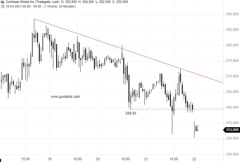 COINBASE-Aktie-droht-hierzulande-ein-Delisting-Aber-nicht-nur-dies-verunsichert-Anleger-Chartanalyse-Rene-Berteit-GodmodeTrader.de-1