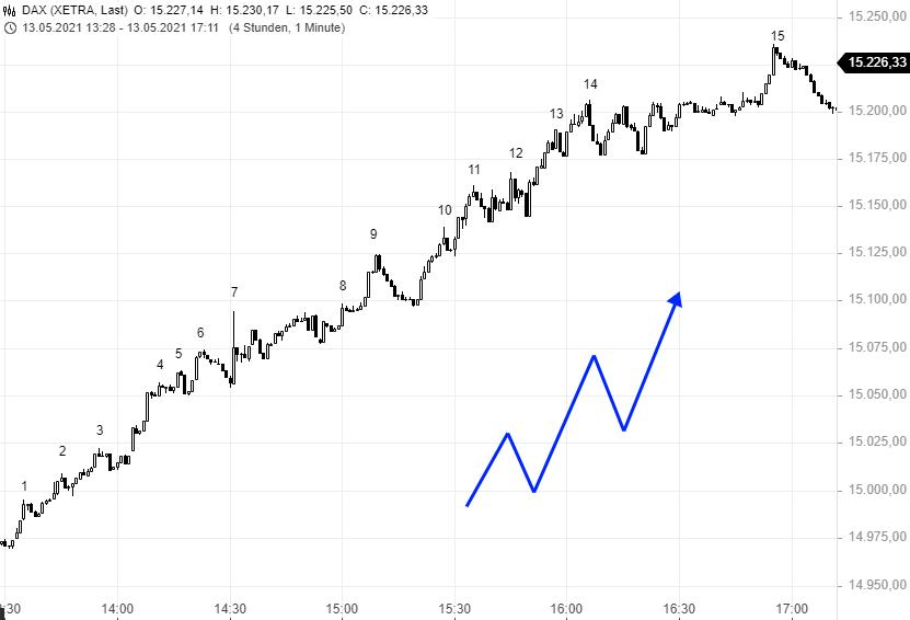 Antizyklisches-Trading-Gewinnen-in-Zeiten-in-denen-andere-Ihr-Konto-verlieren-Rene-Berteit-GodmodeTrader.de-2
