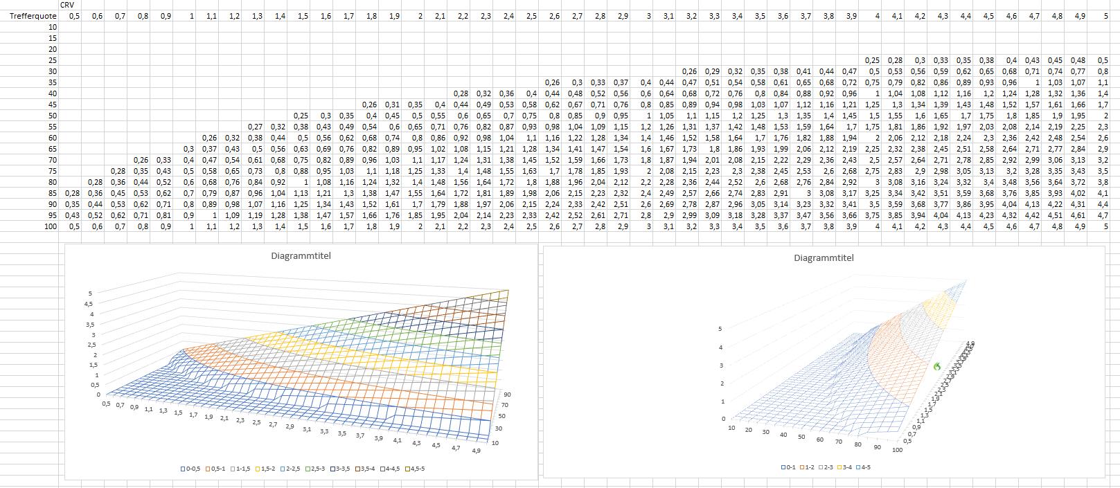 Wahrscheinlichkeit-CRV-und-Erwartungswert-So-einfach-ist-das-mit-dem-Gewinnen-Rene-Berteit-GodmodeTrader.de-4