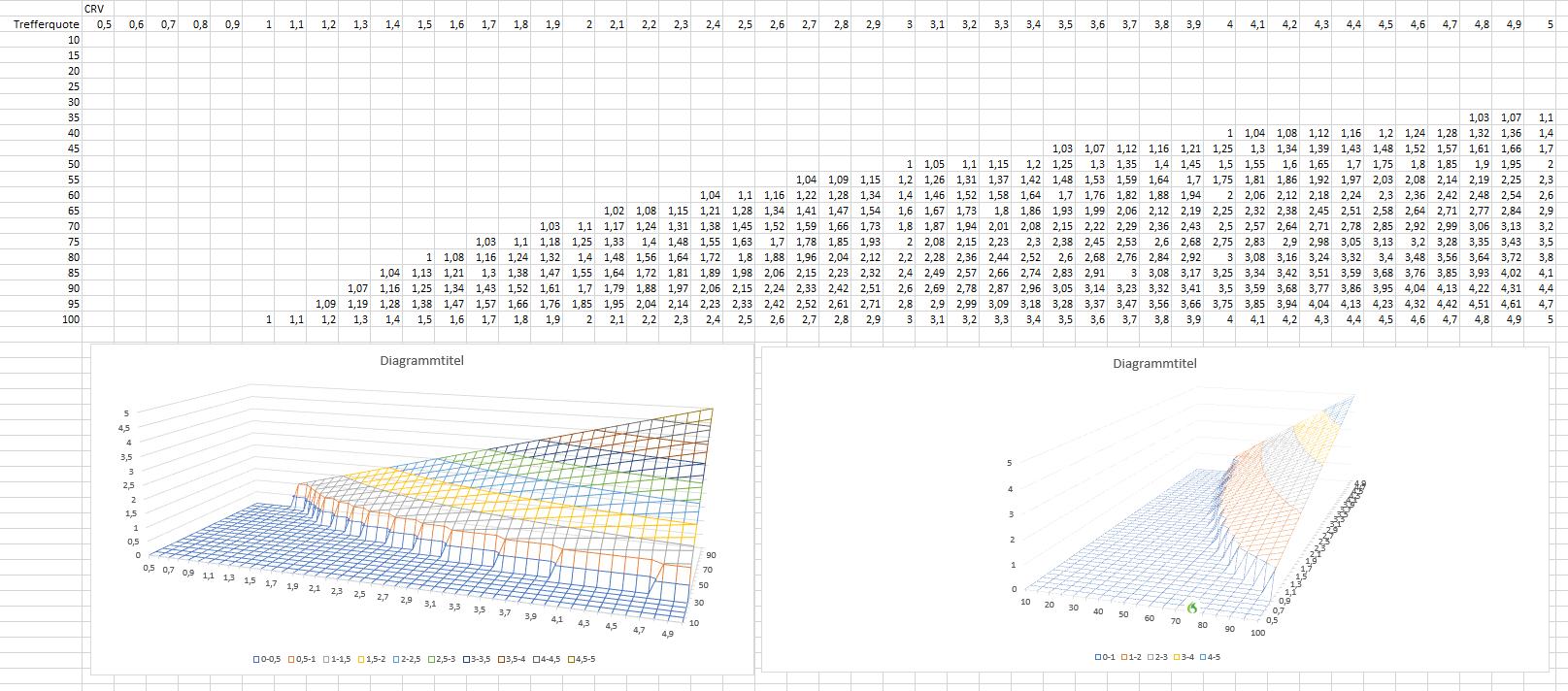 Wahrscheinlichkeit-CRV-und-Erwartungswert-So-einfach-ist-das-mit-dem-Gewinnen-Rene-Berteit-GodmodeTrader.de-5
