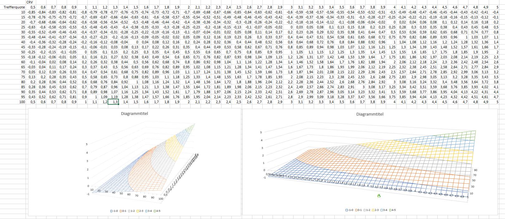 Wahrscheinlichkeit-CRV-und-Erwartungswert-So-einfach-ist-das-mit-dem-Gewinnen-Rene-Berteit-GodmodeTrader.de-3