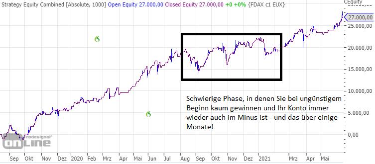 Diesen-Fehler-machen-viele-Rene-Berteit-GodmodeTrader.de-2