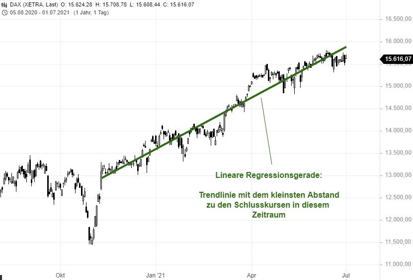 Lineare-Regression-Ein-statistisch-angehauchte-Tool-mit-vielen-Einsatzmöglichkeiten-Rene-Berteit-GodmodeTrader.de-1