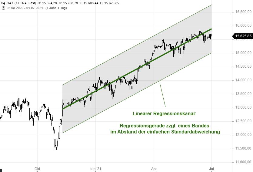 Lineare-Regression-Ein-statistisch-angehauchte-Tool-mit-vielen-Einsatzmöglichkeiten-Rene-Berteit-GodmodeTrader.de-2