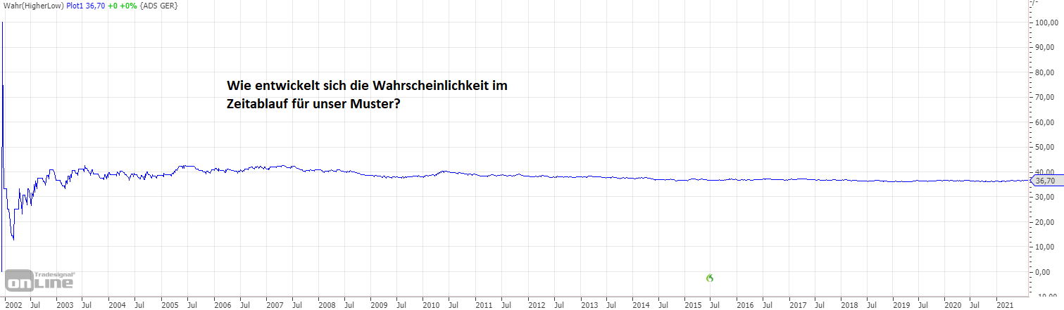 Eine-Warnung-an-Tradingneulinge-Rene-Berteit-GodmodeTrader.de-5