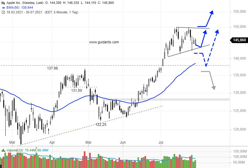 APPLE-Aktienkurs-steckt-fest-Ende-der-Rally-Chartanalyse-Rene-Berteit-GodmodeTrader.de-1