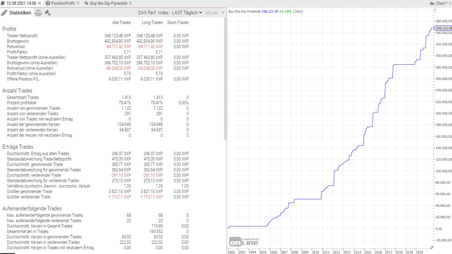 Strategie-mit-fast-500-000-DAX-Punkten-Gewinn-Wahnsinn-Rene-Berteit-GodmodeTrader.de-1