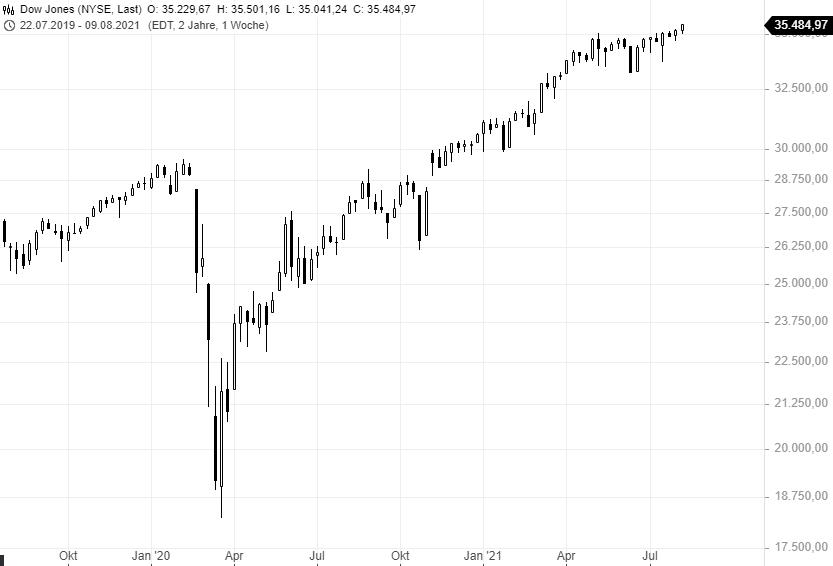Eine-Warnung-an-Tradingneulinge-Rene-Berteit-GodmodeTrader.de-2
