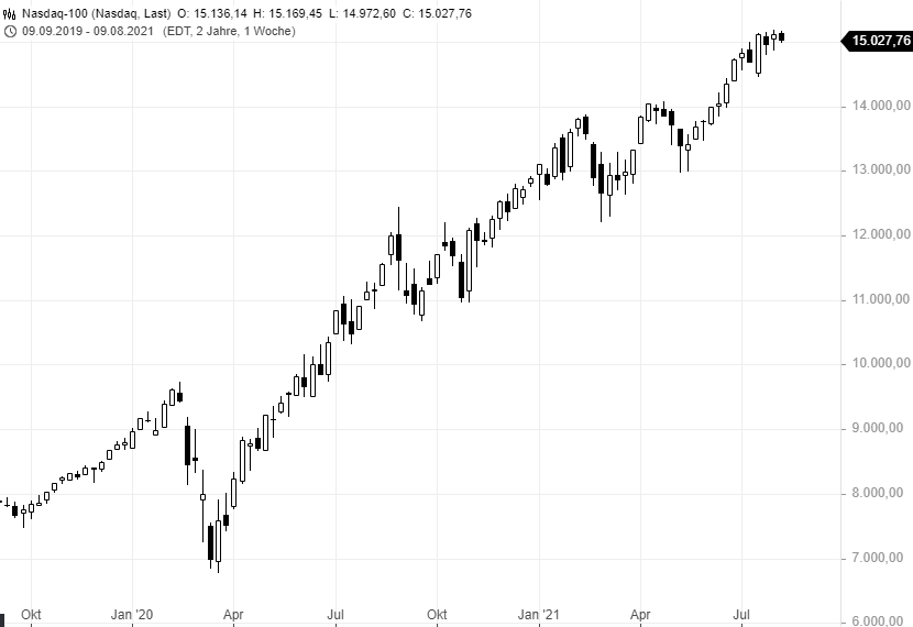 Eine-Warnung-an-Tradingneulinge-Rene-Berteit-GodmodeTrader.de-3