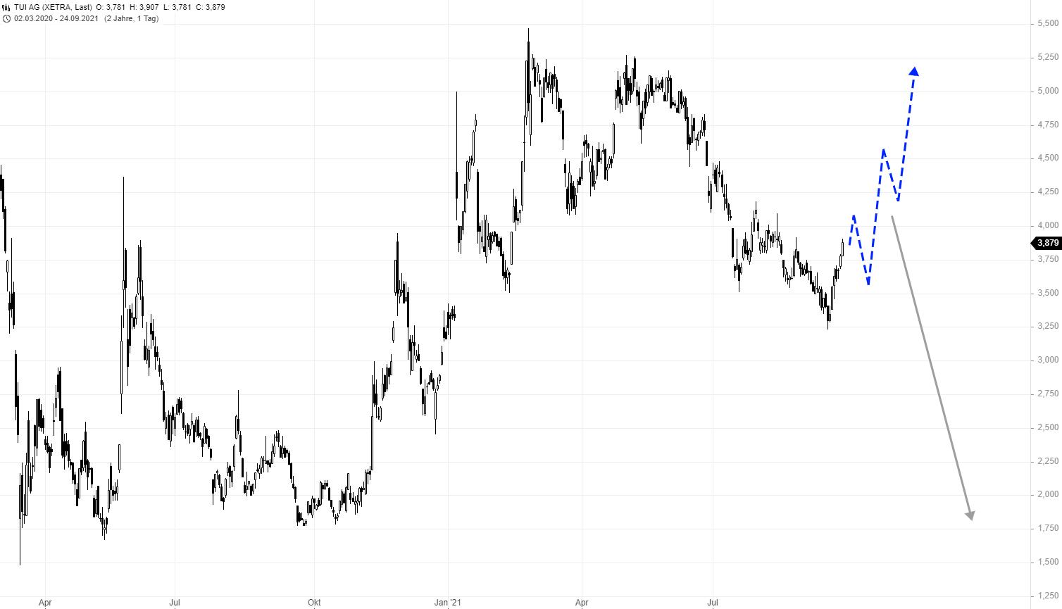 TUI-Wie-könnte-man-in-die-Aktie-einsteigen-Rene-Berteit-GodmodeTrader.de-1