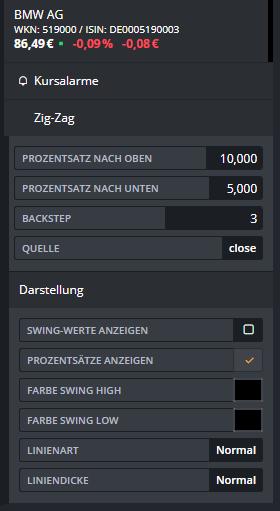ZigZag-Einer-der-besten-Indikatoren-Teil-1-Rene-Berteit-GodmodeTrader.de-2