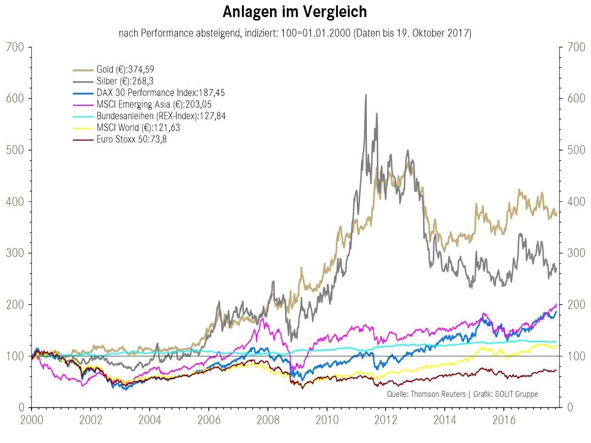 In-welchen-Märkten-überwiegen-heute-Chancen-wo-Risiken-Kommentar-Robert-Vitye-GodmodeTrader.de-5