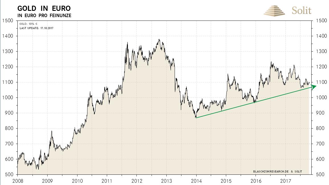 In-welchen-Märkten-überwiegen-heute-Chancen-wo-Risiken-Kommentar-Robert-Vitye-GodmodeTrader.de-6