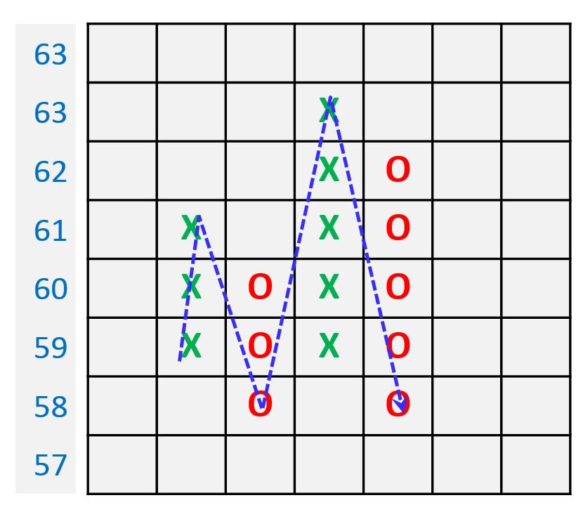Point-Figure-für-Alle-Teil-1-Die-Darstellung-Reinhard-Scholl-GodmodeTrader.de-1