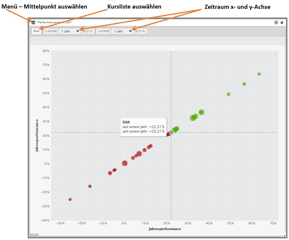 Performancematrix-verstehen-und-effizient-nutzen-Reinhard-Scholl-GodmodeTrader.de-1