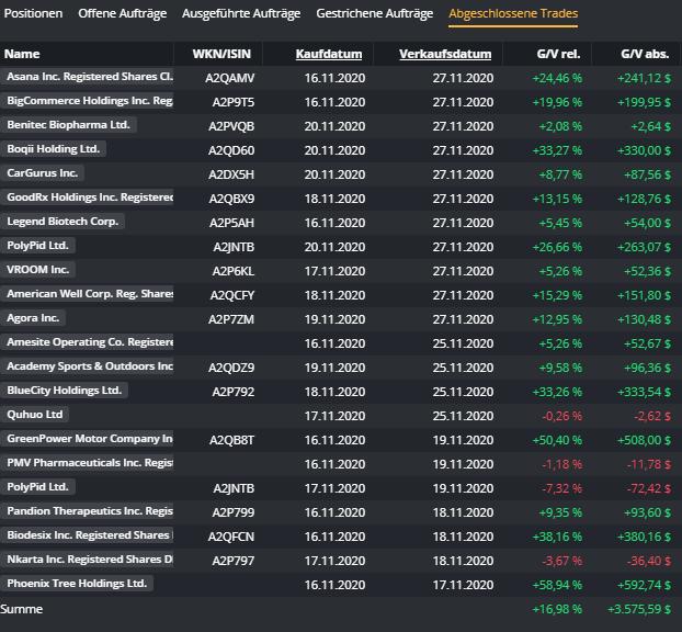 TNBT-The-next-big-thing-US-IPOs-unter-der-Chartlupe-2-Bilanz-nach-zwei-Wochen-Kommentar-Michael-Borgmann-GodmodeTrader.de-2