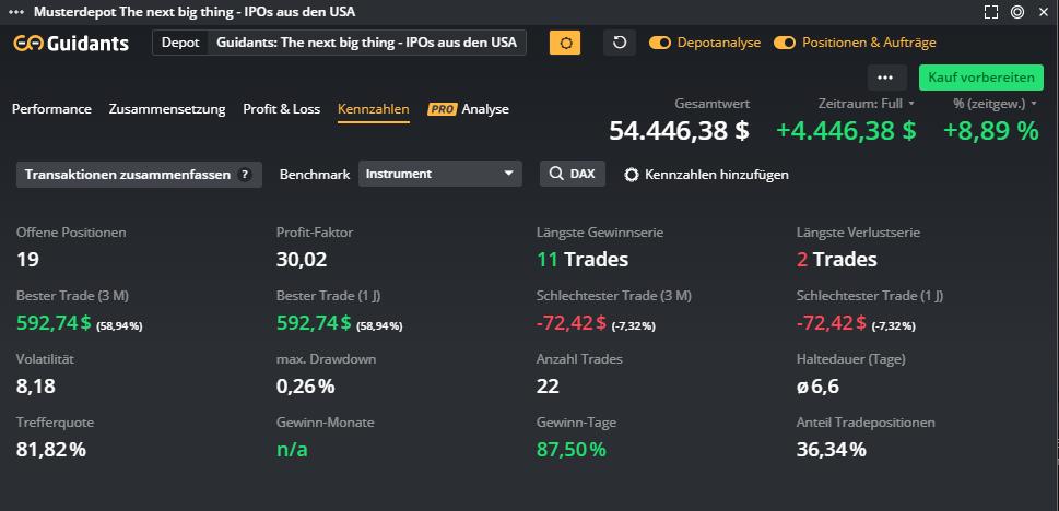 TNBT-The-next-big-thing-US-IPOs-unter-der-Chartlupe-2-Bilanz-nach-zwei-Wochen-Kommentar-Michael-Borgmann-GodmodeTrader.de-3