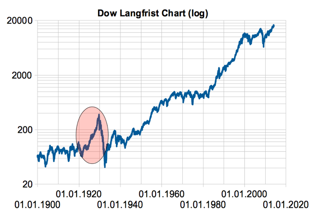 Dow-of-Doom-Untergang-der-Börsenwelt-voraus-Chartanalyse-Christian-Stern-GodmodeTrader.de-1