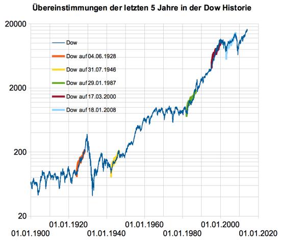 Dow-of-Doom-Untergang-der-Börsenwelt-voraus-Chartanalyse-Christian-Stern-GodmodeTrader.de-3