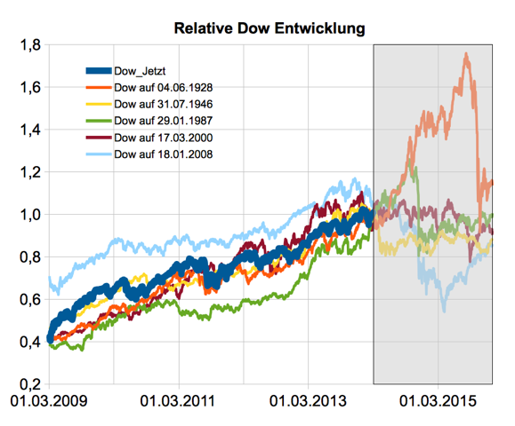 Dow-of-Doom-Untergang-der-Börsenwelt-voraus-Chartanalyse-Christian-Stern-GodmodeTrader.de-4