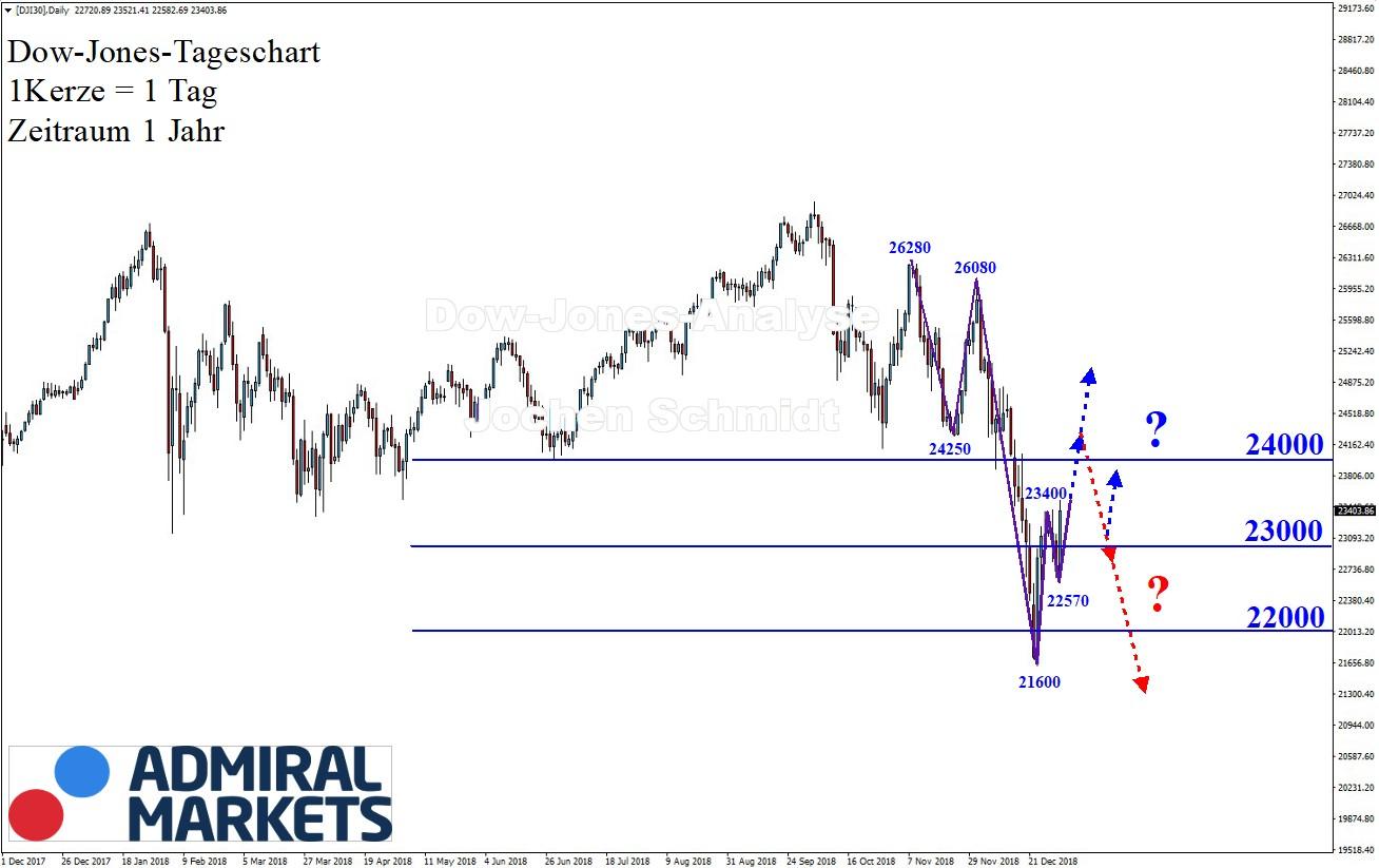 Dow-Jones-Aufwärtstrend-im-Abwärtstrend-Kommentar-Jens-Chrzanowski-GodmodeTrader.de-1