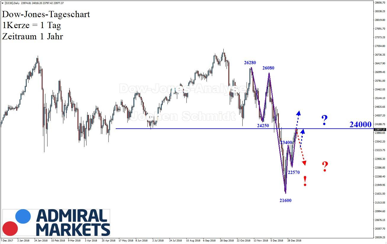 Dow-Jones-Konträre-Trendlage-Kommentar-Jens-Chrzanowski-GodmodeTrader.de-1