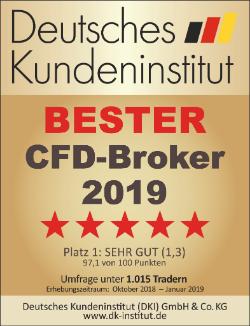 Dow-Jones-Tendierend-nach-Norden-Kommentar-Jens-Chrzanowski-GodmodeTrader.de-4