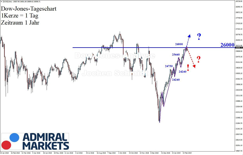 Dow-Jones-Die-26000-er-ist-erreicht-Kommentar-Jens-Chrzanowski-GodmodeTrader.de-1
