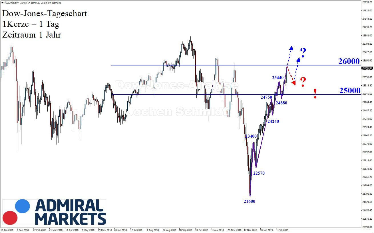 Dow-Jones-Zurück-in-alte-Höhen-Kommentar-Jens-Chrzanowski-GodmodeTrader.de-1