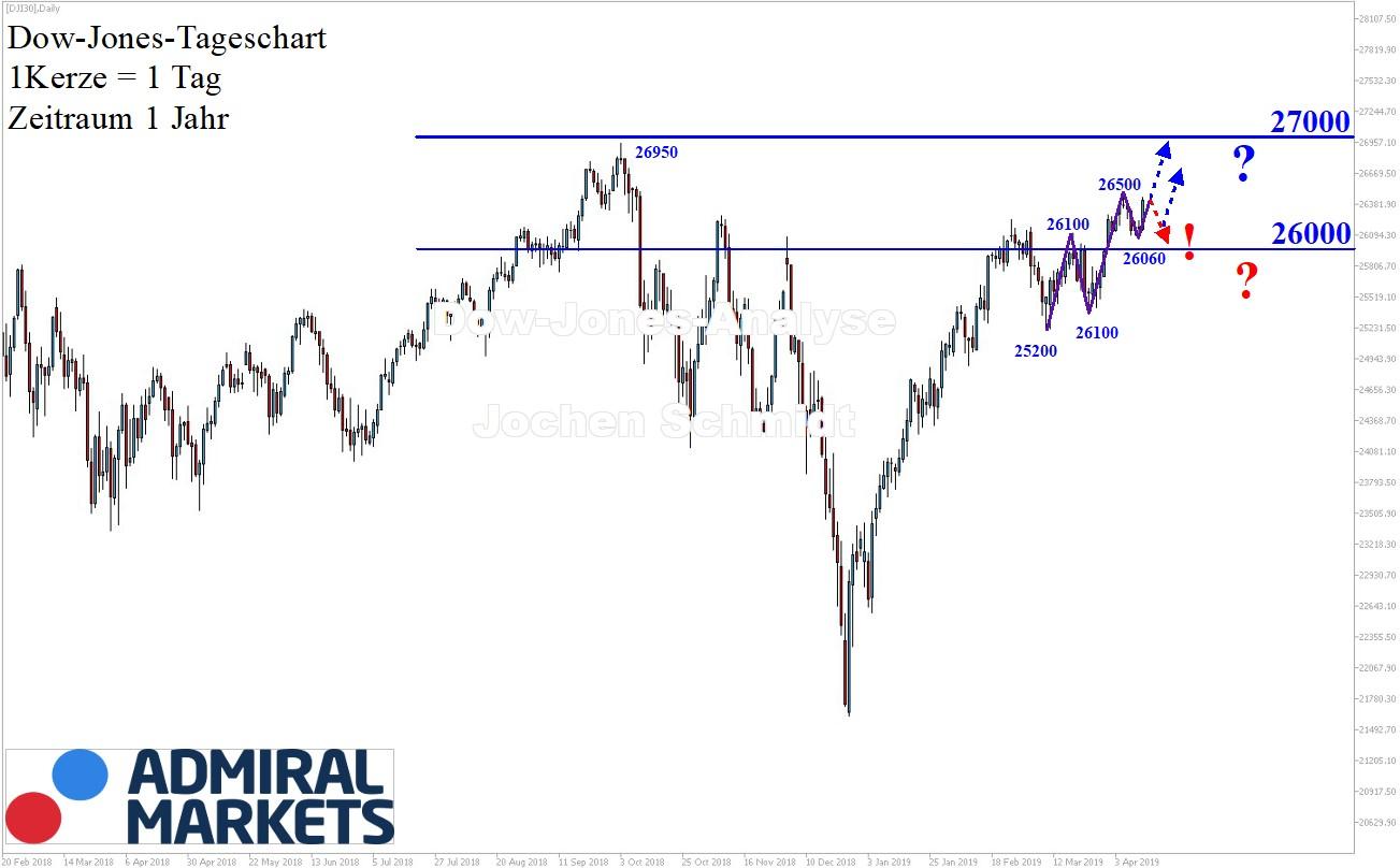 Dow-Jones-Es-fehlt-nicht-mehr-viel-Kommentar-Jens-Chrzanowski-GodmodeTrader.de-1