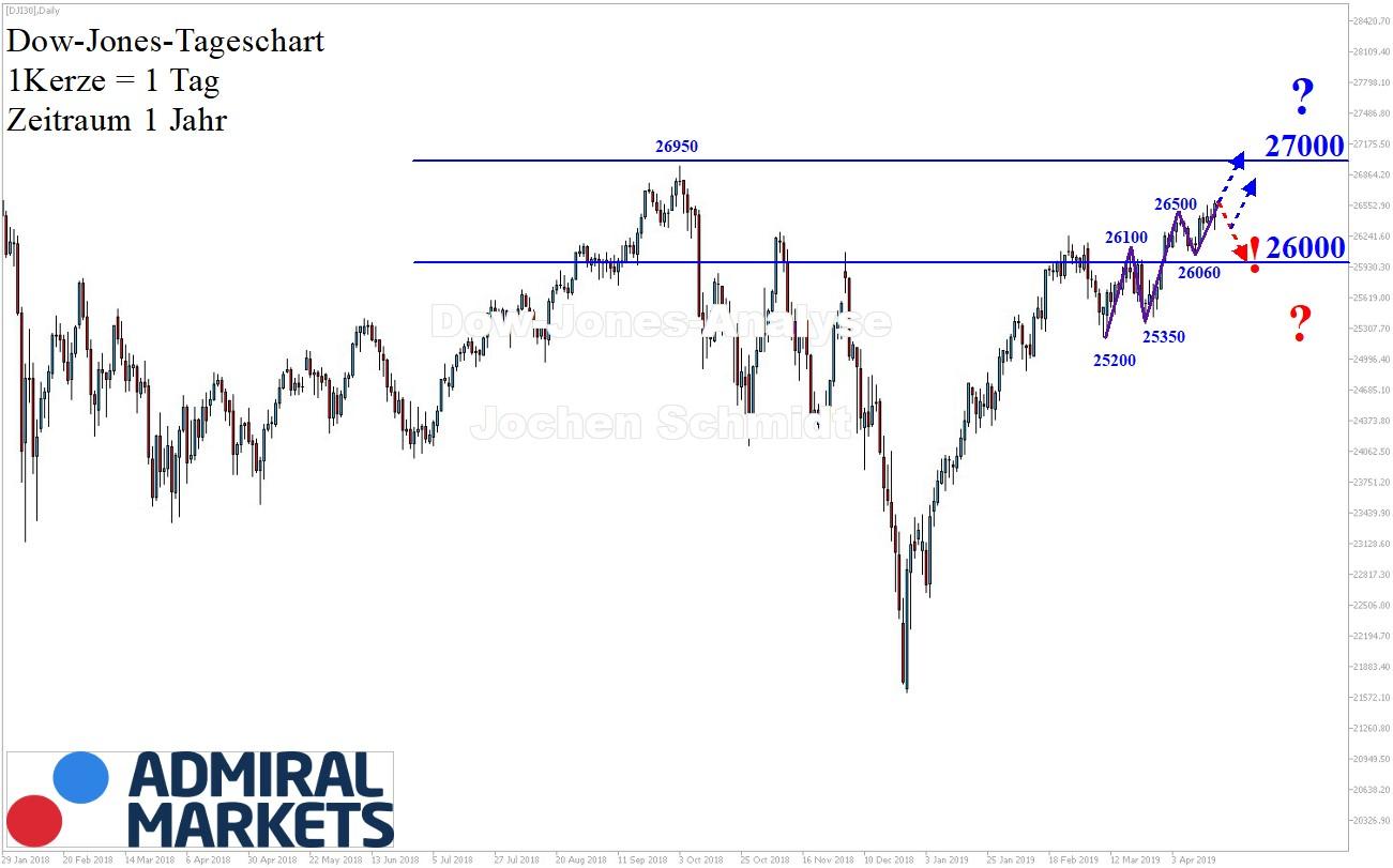 Dow-Jones-Allzeithoch-voraus-Kommentar-Jens-Chrzanowski-GodmodeTrader.de-1