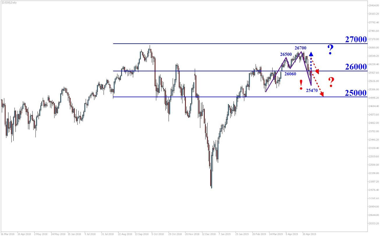 Dow-Jones-Trendbruch-Kommentar-Jens-Chrzanowski-GodmodeTrader.de-1
