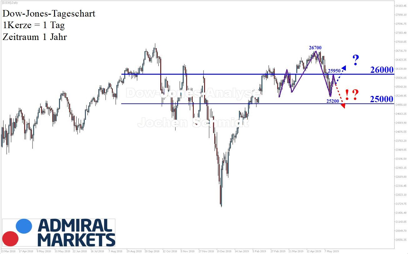 Dow-Jones-Die-Spannung-steigt-Kommentar-Jens-Chrzanowski-GodmodeTrader.de-1