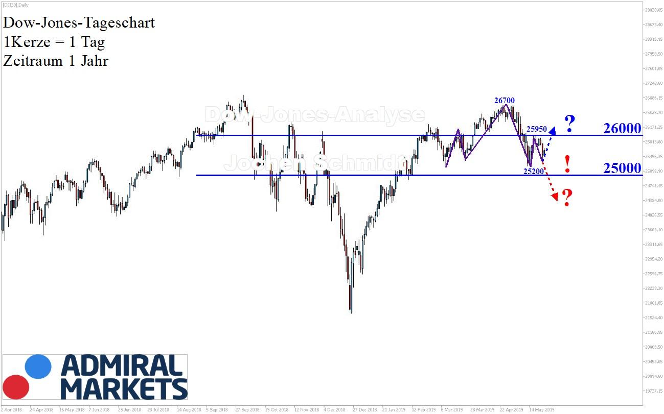 Dow-Jones-Mal-wieder-uneinheitlich-Kommentar-Jens-Chrzanowski-GodmodeTrader.de-1