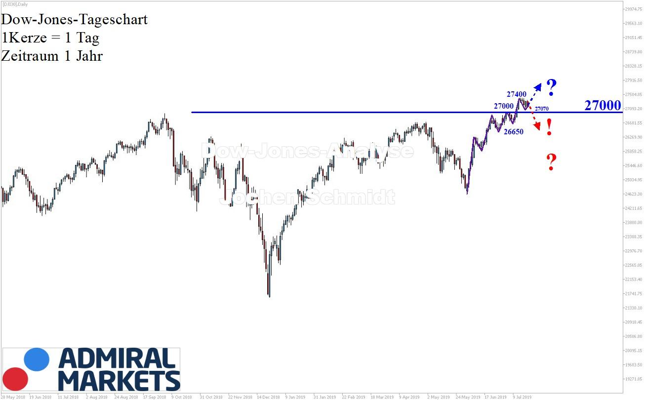 Dow-Jones-Immer-noch-intakter-Aufwärtstrend-Kommentar-Jens-Chrzanowski-GodmodeTrader.de-1
