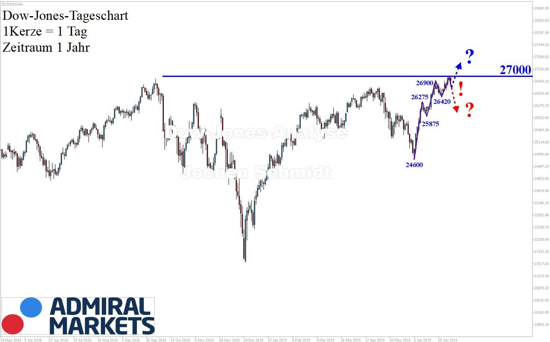 Dow-Jones-27-000-Punkte-Kommentar-Jens-Chrzanowski-GodmodeTrader.de-1