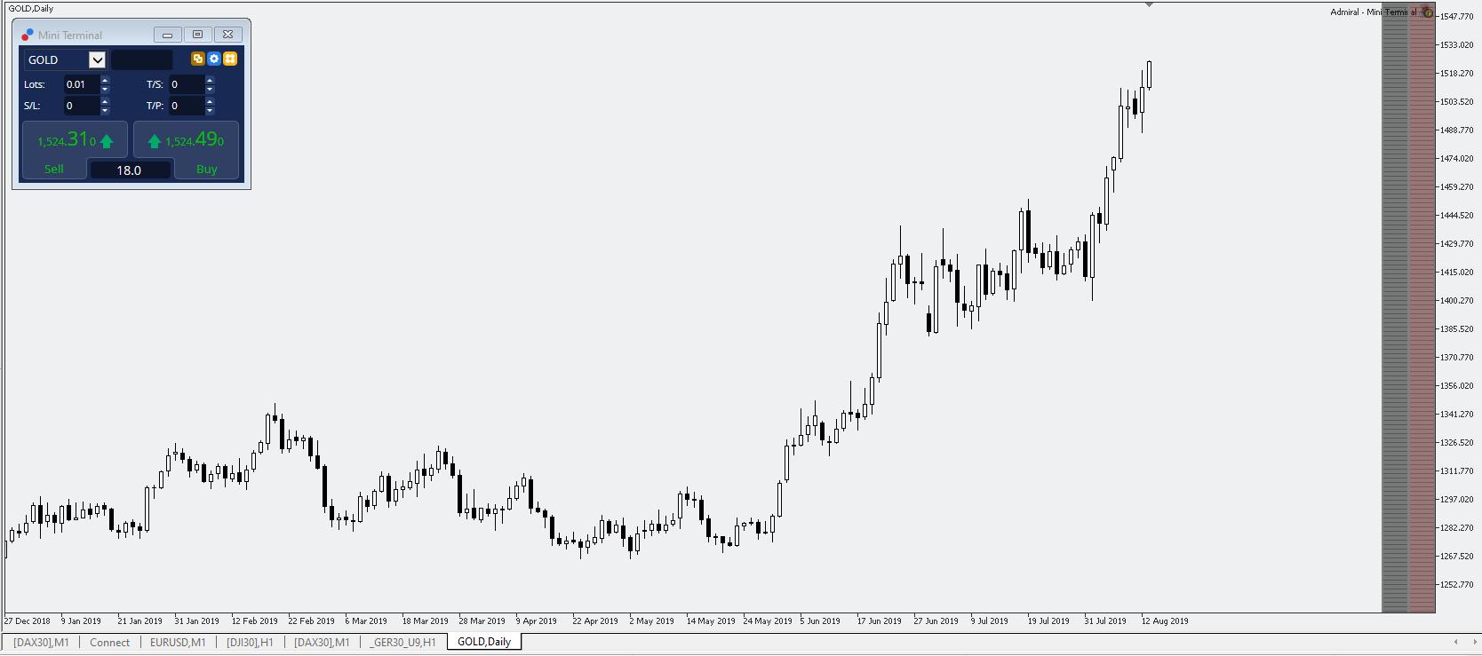 Gold-günstig-handeln-Long-oder-Short-Kommentar-Jens-Chrzanowski-GodmodeTrader.de-2