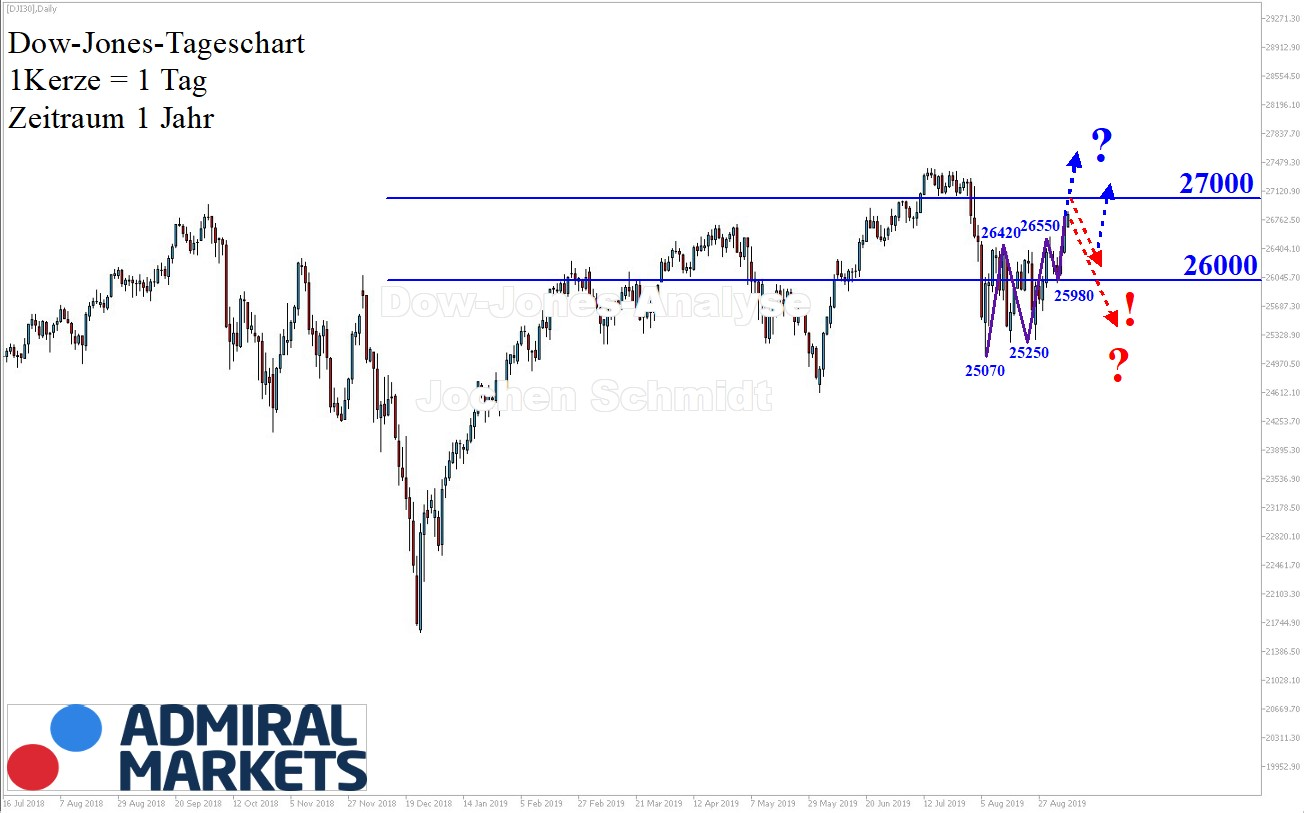 Dow-Jones-Analyse-Stabiler-Aufwärtstrend-Kommentar-Jens-Chrzanowski-GodmodeTrader.de-1
