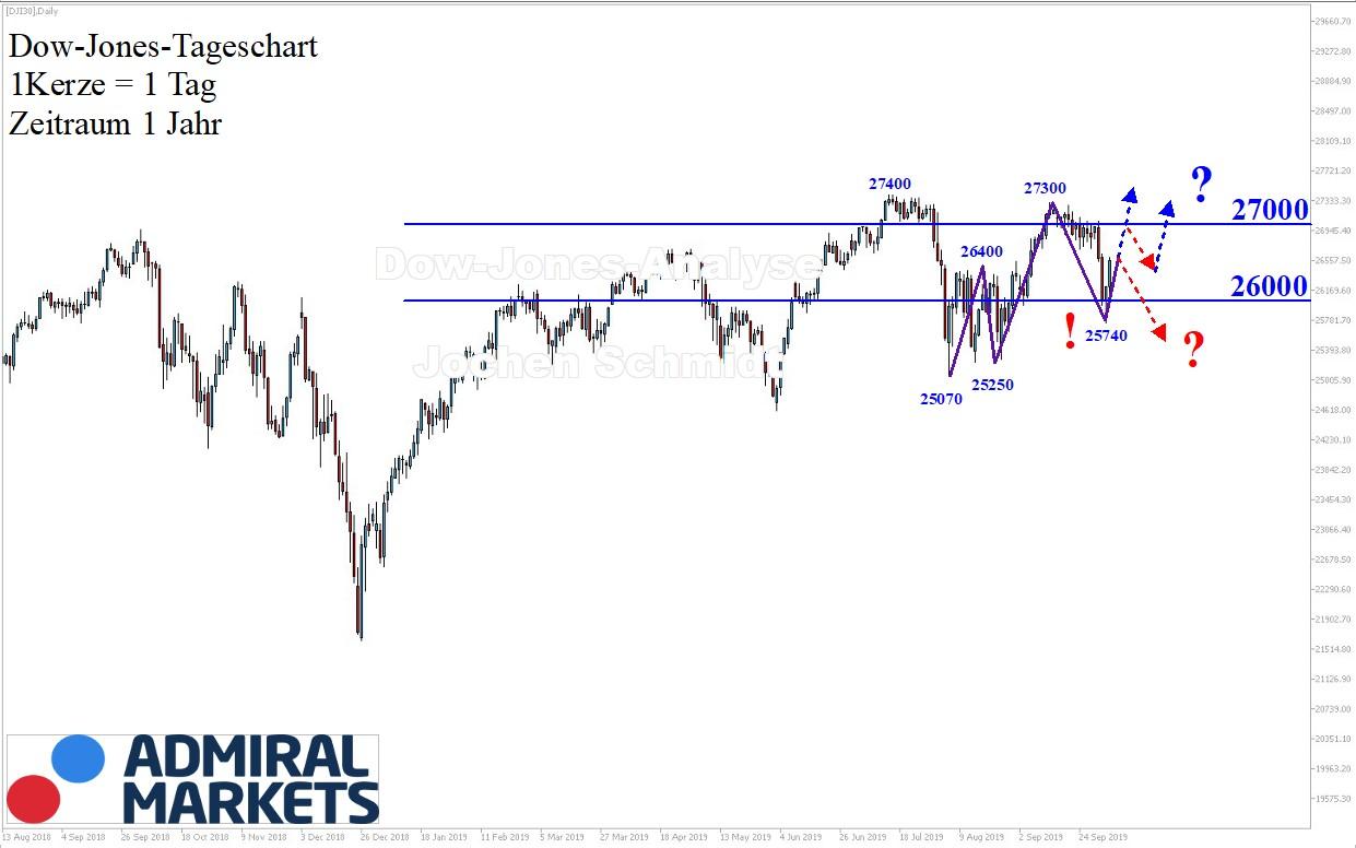 Dow-Jones-Analyse-Obacht-Kommentar-Jens-Chrzanowski-GodmodeTrader.de-1