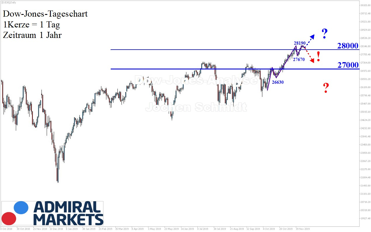 Dow-Jones-Analyse-Bewegung-Korrektur-Kommentar-Jens-Chrzanowski-GodmodeTrader.de-1