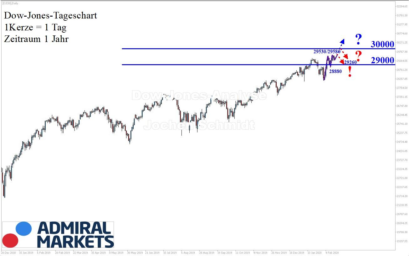 Dow-Jones-Analyse-Intakter-Aufwärtstrend-Kommentar-Jens-Chrzanowski-GodmodeTrader.de-1