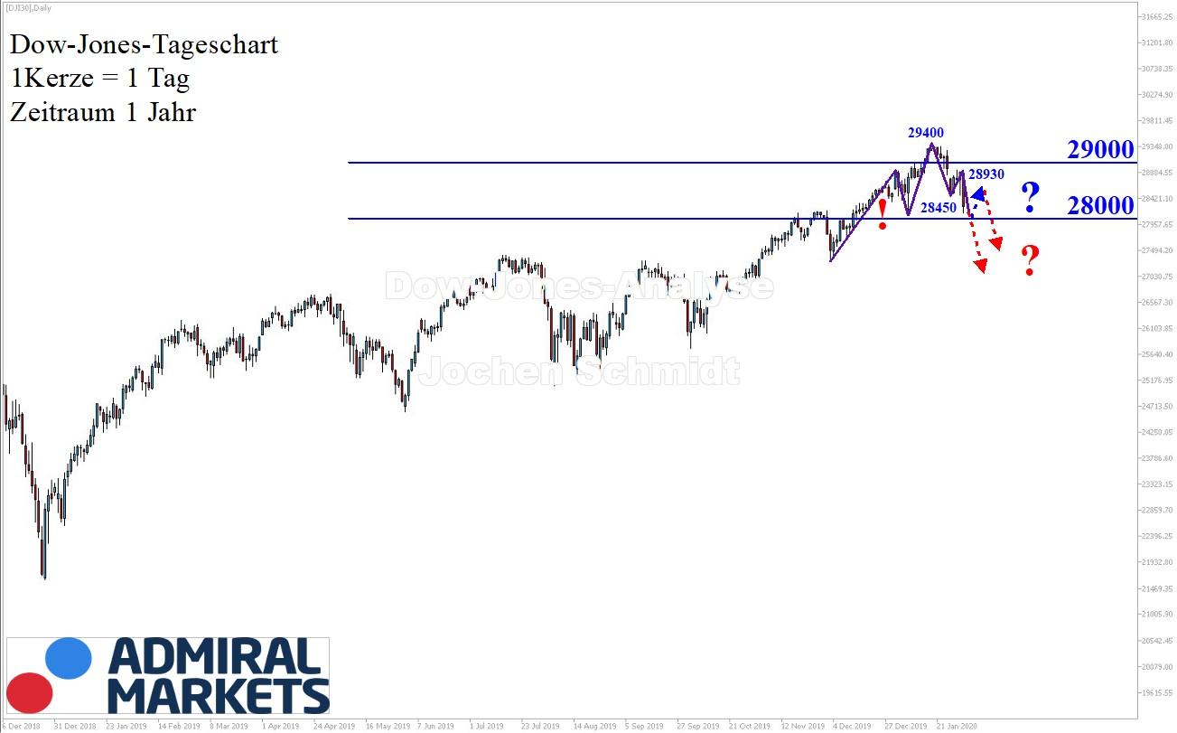 Dow-Jones-Analyse-Trendwechsel-Kommentar-Jens-Chrzanowski-GodmodeTrader.de-1