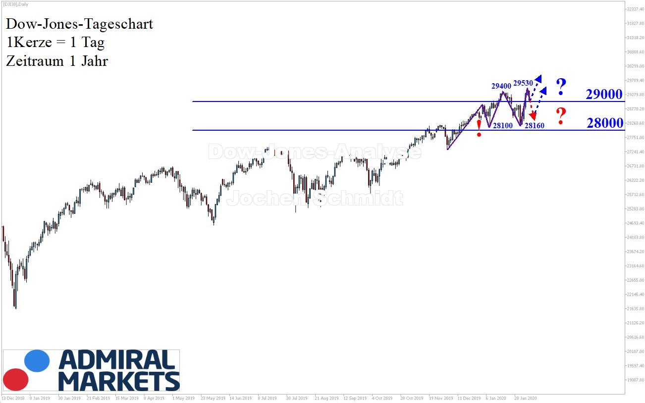Dow-Jones-Analyse-Und-nochmal-ein-höheres-Hoch-Kommentar-Jens-Chrzanowski-GodmodeTrader.de-1